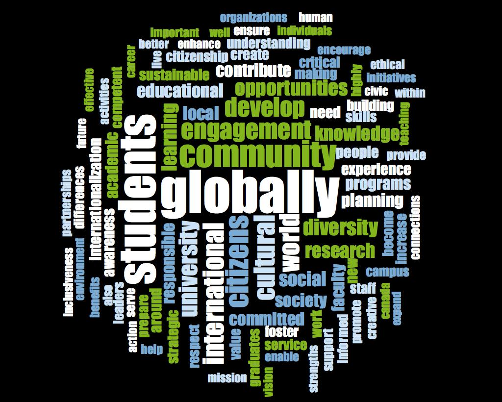 Rathburn picture of word cloud demonstrating the frequency of terms used by canadian universities when discussing global sciox Images